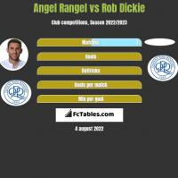 Angel Rangel vs Rob Dickie h2h player stats