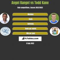 Angel Rangel vs Todd Kane h2h player stats