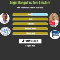 Angel Rangel vs Toni Leistner h2h player stats