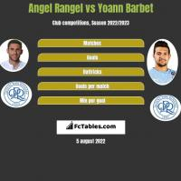 Angel Rangel vs Yoann Barbet h2h player stats