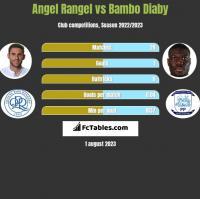 Angel Rangel vs Bambo Diaby h2h player stats