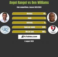Angel Rangel vs Ben Williams h2h player stats