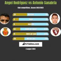 Angel Rodriguez vs Antonio Sanabria h2h player stats