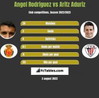 Angel Rodriguez vs Aritz Aduriz h2h player stats