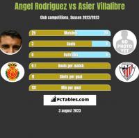 Angel Rodriguez vs Asier Villalibre h2h player stats