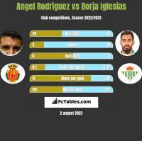 Angel Rodriguez vs Borja Iglesias h2h player stats