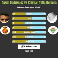 Angel Rodriguez vs Cristian Tello h2h player stats