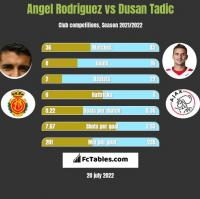 Angel Rodriguez vs Dusan Tadic h2h player stats