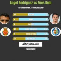 Angel Rodriguez vs Enes Unal h2h player stats