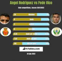 Angel Rodriguez vs Fede Vico h2h player stats