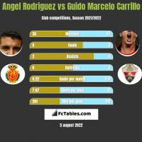 Angel Rodriguez vs Guido Marcelo Carrillo h2h player stats