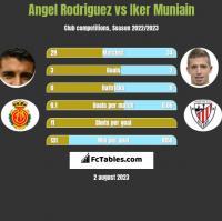 Angel Rodriguez vs Iker Muniain h2h player stats