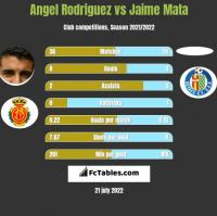 Angel Rodriguez vs Jaime Mata h2h player stats