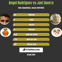 Angel Rodriguez vs Javi Guerra h2h player stats