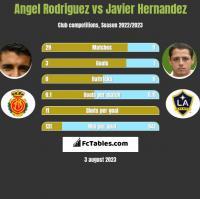 Angel Rodriguez vs Javier Hernandez h2h player stats