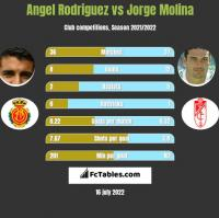Angel Rodriguez vs Jorge Molina h2h player stats