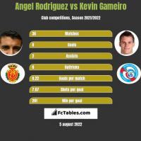Angel Rodriguez vs Kevin Gameiro h2h player stats
