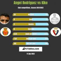 Angel Rodriguez vs Kike h2h player stats