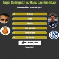 Angel Rodriguez vs Klaas Jan Huntelaar h2h player stats