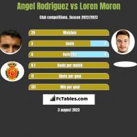Angel Rodriguez vs Loren Moron h2h player stats