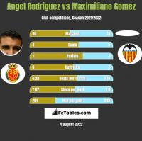 Angel Rodriguez vs Maximiliano Gomez h2h player stats