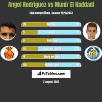 Angel Rodriguez vs Munir El Haddadi h2h player stats