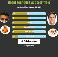 Angel Rodriguez vs Oscar Trejo h2h player stats