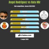 Angel Rodriguez vs Rafa Mir h2h player stats