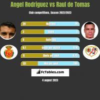 Angel Rodriguez vs Raul de Tomas h2h player stats