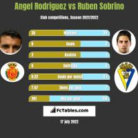 Angel Rodriguez vs Ruben Sobrino h2h player stats