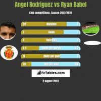 Angel Rodriguez vs Ryan Babel h2h player stats