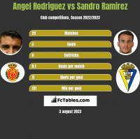 Angel Rodriguez vs Sandro Ramirez h2h player stats