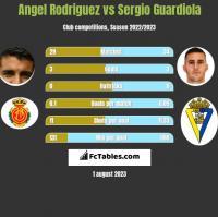 Angel Rodriguez vs Sergio Guardiola h2h player stats