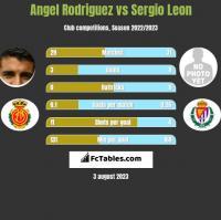 Angel Rodriguez vs Sergio Leon h2h player stats