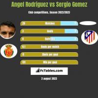 Angel Rodriguez vs Sergio Gomez h2h player stats
