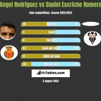 Angel Rodriguez vs Daniel Escriche Romero h2h player stats