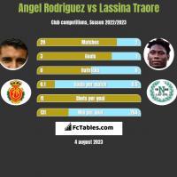 Angel Rodriguez vs Lassina Traore h2h player stats