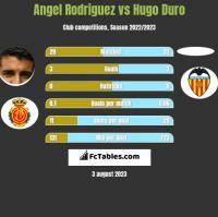 Angel Rodriguez vs Hugo Duro h2h player stats