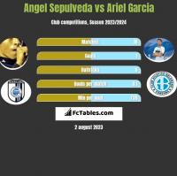 Angel Sepulveda vs Ariel Garcia h2h player stats