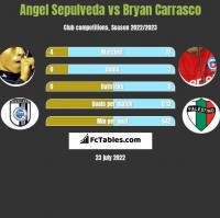 Angel Sepulveda vs Bryan Carrasco h2h player stats