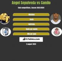 Angel Sepulveda vs Camilo h2h player stats