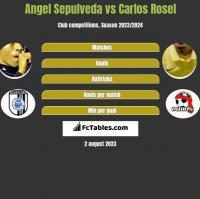Angel Sepulveda vs Carlos Rosel h2h player stats