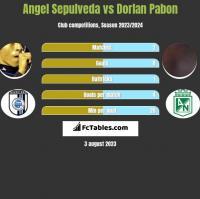 Angel Sepulveda vs Dorlan Pabon h2h player stats
