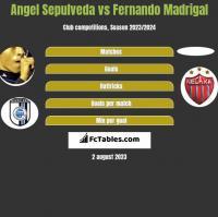 Angel Sepulveda vs Fernando Madrigal h2h player stats