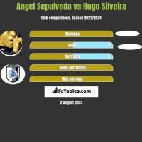 Angel Sepulveda vs Hugo Silveira h2h player stats
