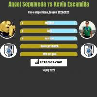 Angel Sepulveda vs Kevin Escamilla h2h player stats