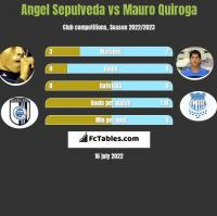 Angel Sepulveda vs Mauro Quiroga h2h player stats