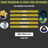 Angel Sepulveda vs Omar Islas Hernandez h2h player stats