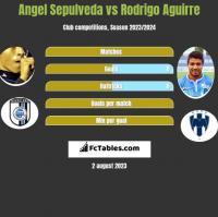 Angel Sepulveda vs Rodrigo Aguirre h2h player stats