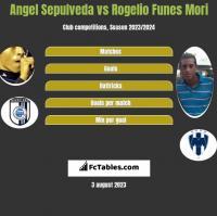 Angel Sepulveda vs Rogelio Funes Mori h2h player stats